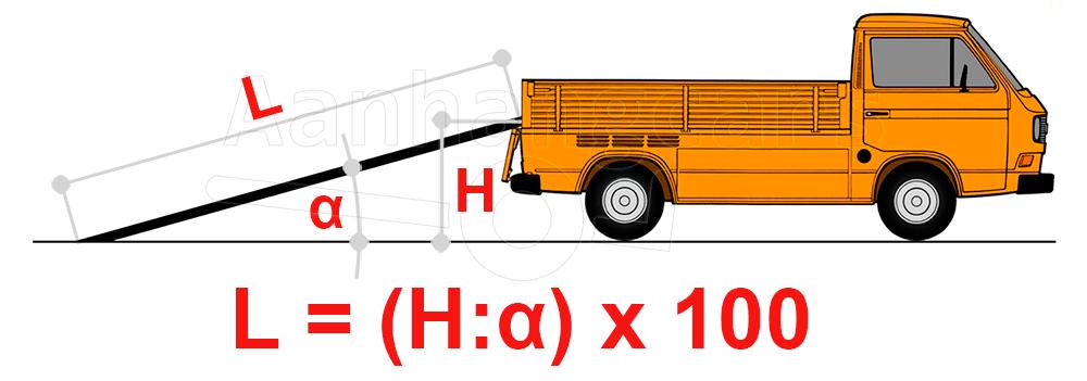 Formule voor het brekenen van de benodigde lengte van een oprijplaat
